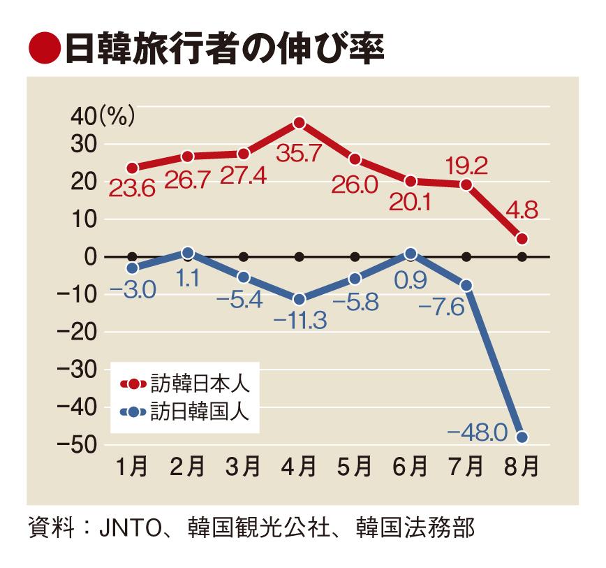 8月の訪日韓国人客半減、関係悪化で 日本人旅行者にも影響