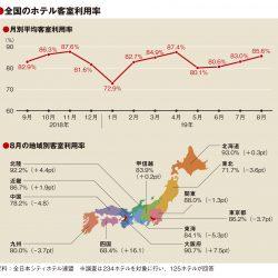 8月の客室利用率85.6%、北海道の好調続く