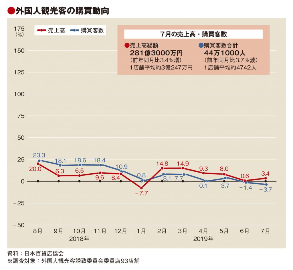 7月の百貨店外客売上3.4%増、購買客2カ月連続マイナス