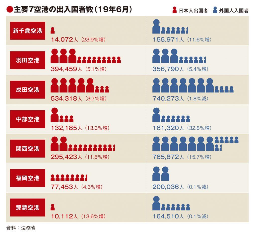 主要7空港の6月実績、成田・福岡・那覇が外国人入国者減