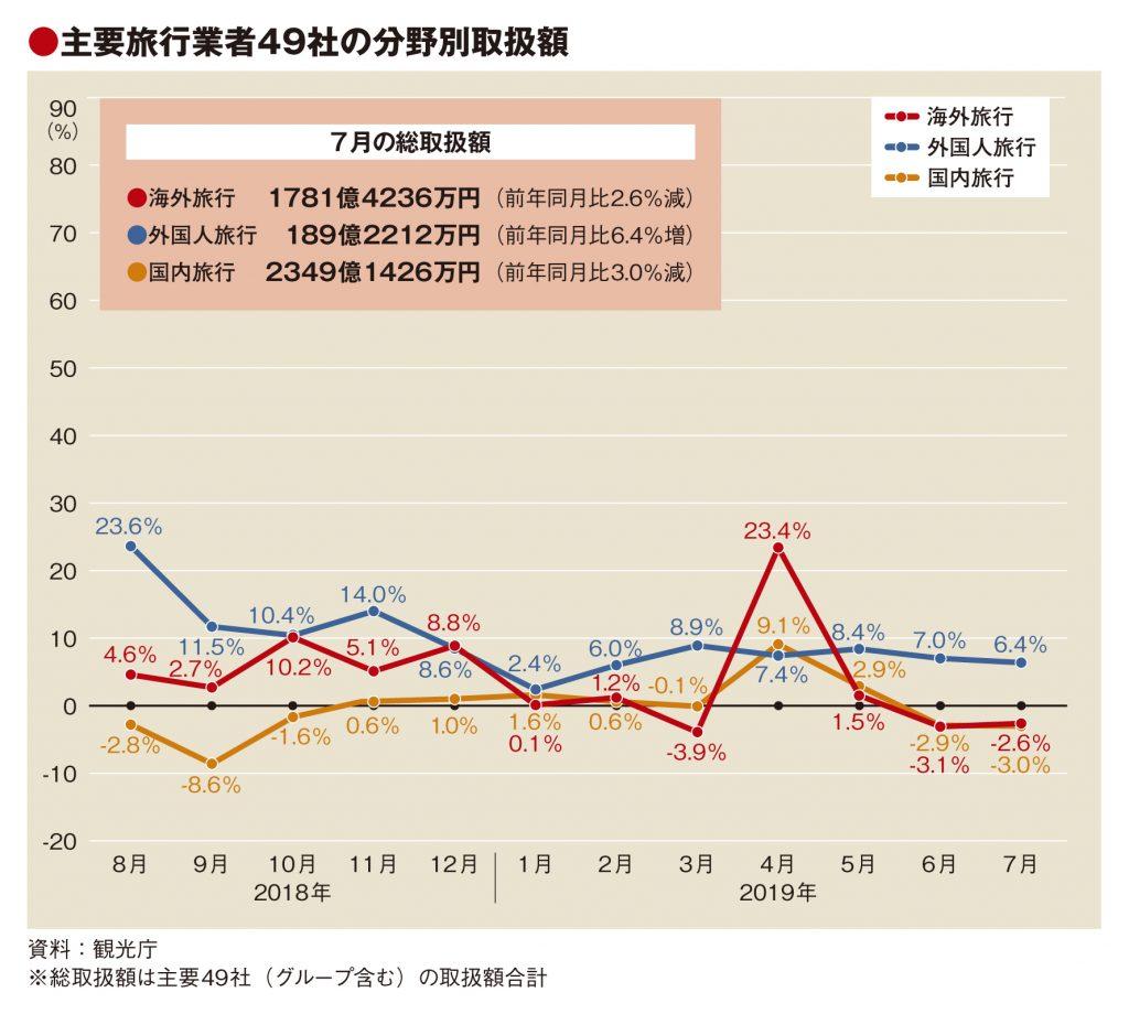 主要旅行業者の7月取扱額、国内・海外低調で2.4%減