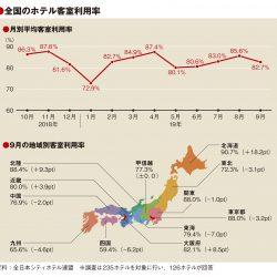9月の客室利用率82.7%、台風響き関東など半数地域マイナス