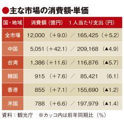 7~9月の訪日外国人消費単価は2四半期連続で増加