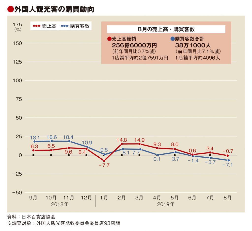 8月百貨店外客売上0.7%減、7カ月ぶりマイナスに