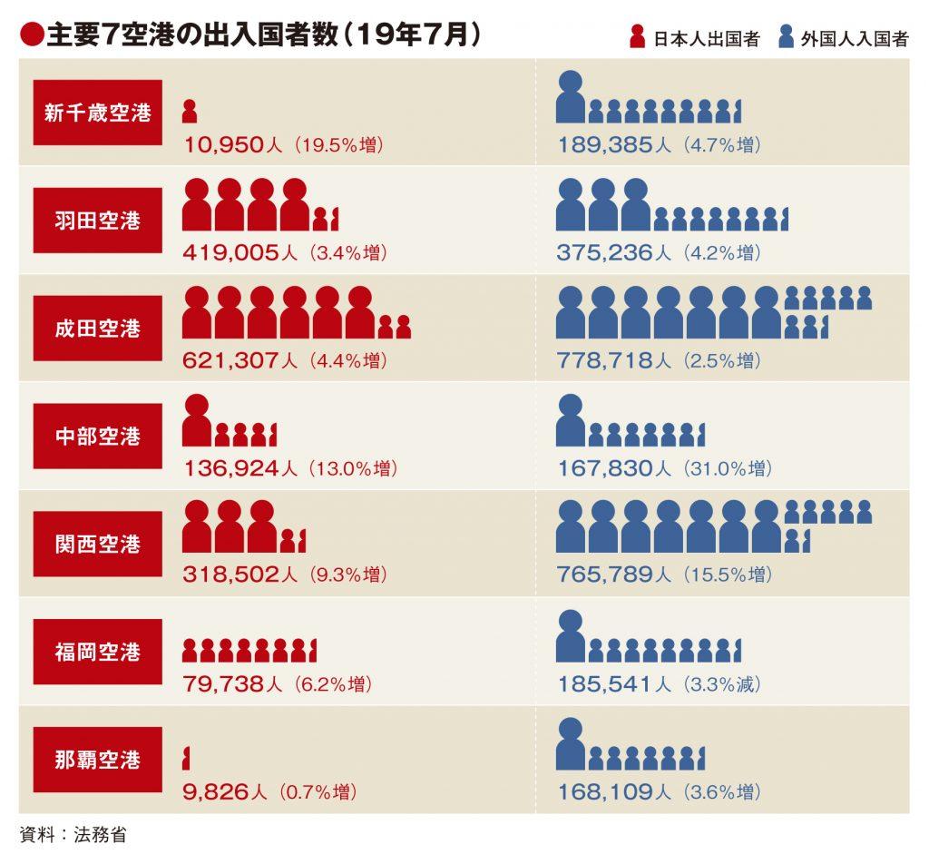 主要7空港の7月実績、福岡除き出入国者増 韓国市場が左右