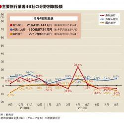 主要旅行業者の8月取扱額、香港・韓国低調で4.6%減