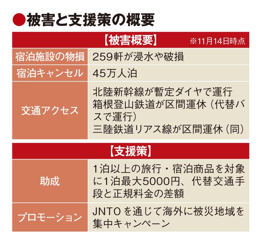 台風被害、政府が需要回復へ支援 キャンセル45万人泊以上