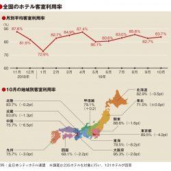10月の客室利用率83.7%、台風直撃で8地域マイナス