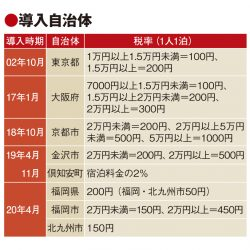 宿泊税の導入続々 20年4月に福岡県・市、奈良市も準備