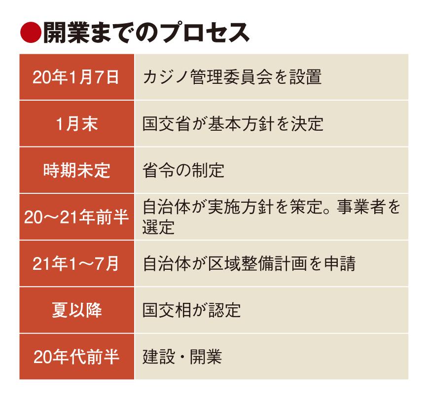 IR整備計画、21年1月に申請開始 自治体の誘致本格化へ