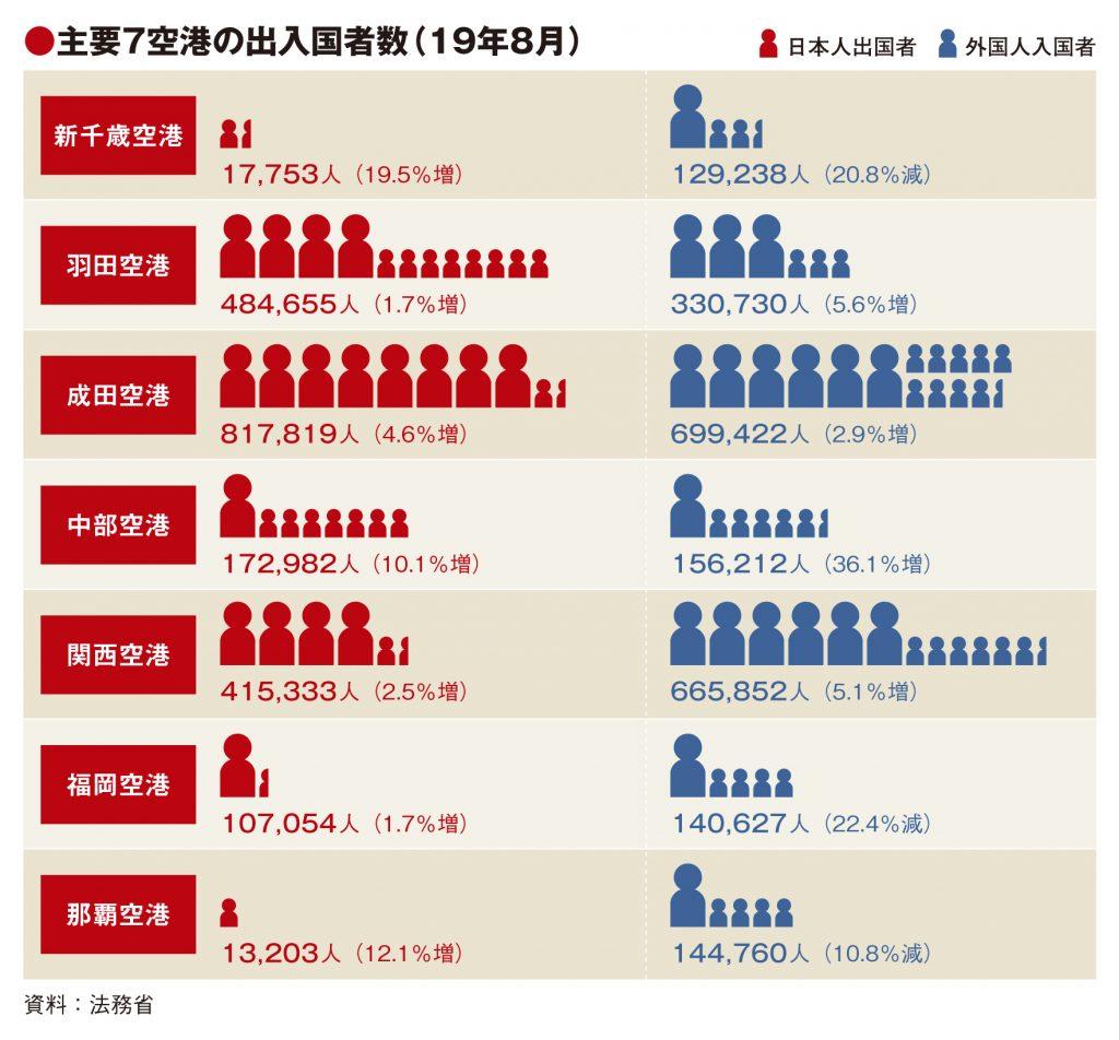 主要7空港の8月実績、地方3空港の韓国人半減