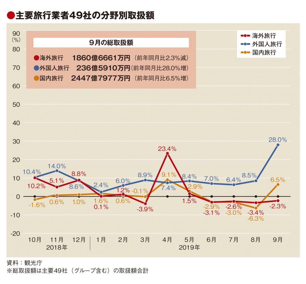 主要旅行業者の9月取扱額3.6%増、ラグビーW杯効果で訪日3割増
