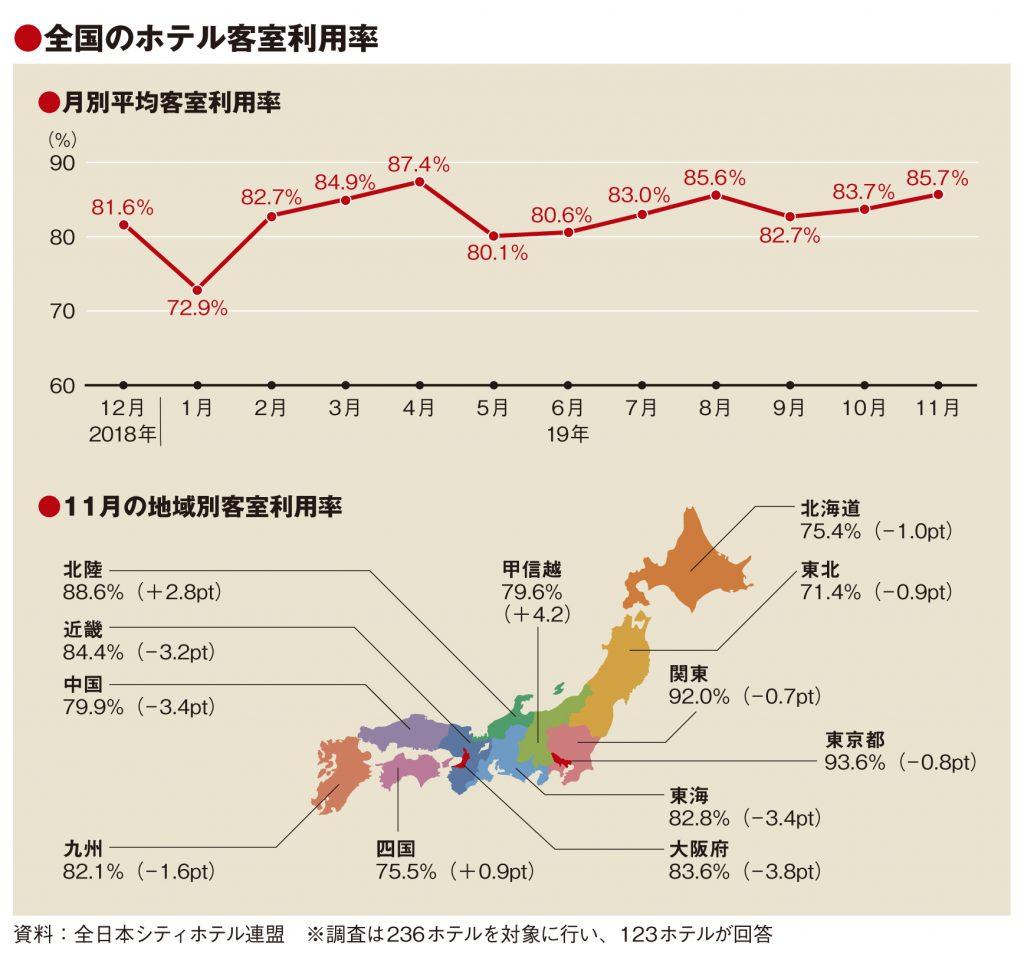 11月の客室利用率85.7%、8地域マイナスも高稼働維持