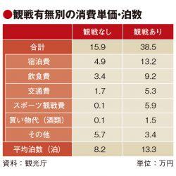 ラグビーW杯の観戦者消費2.4倍、平均13泊で39万円支出