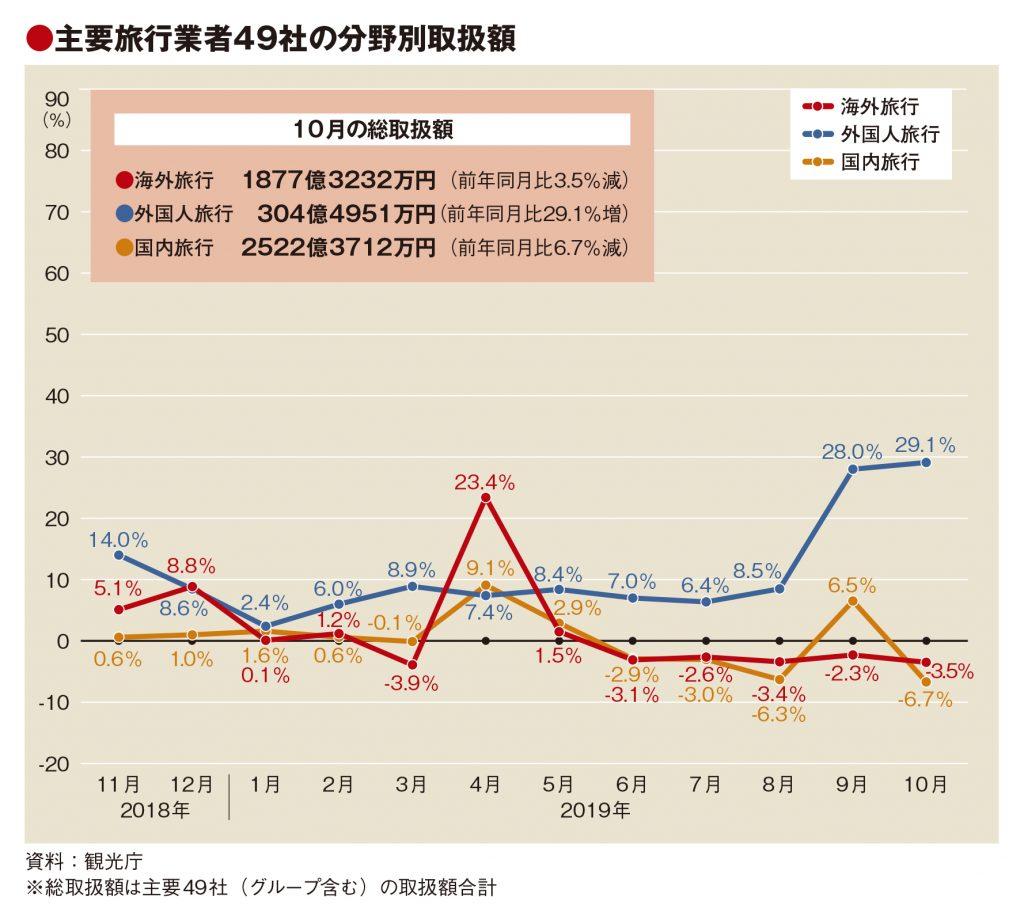 主要旅行業者の10月旅行取扱額、台風や香港デモで3.7%減