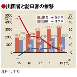 日本人の海外旅行、初の2000万人超 訪日客は3190万人に