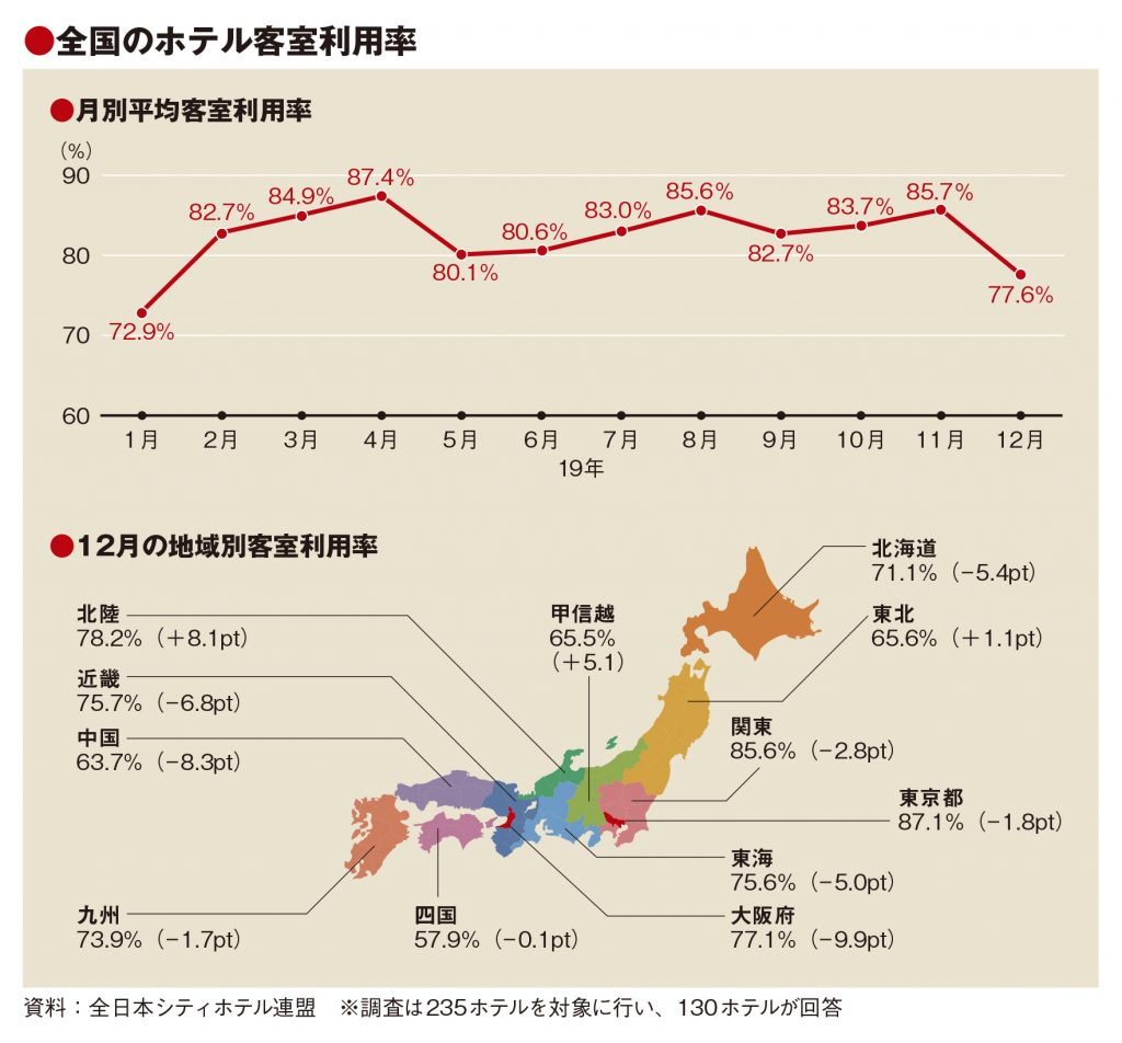 12月の客室利用率、災害や日韓関係響き77.6% 19年通年も減少