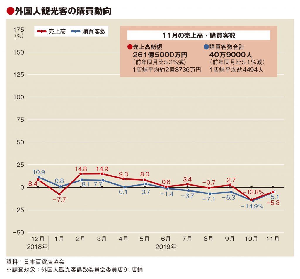 11月の百貨店外客売上、2カ月連続減 消耗品は13%減