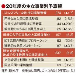 20年度観光庁予算681億円、円滑な出入国や公的資源の活用に配分