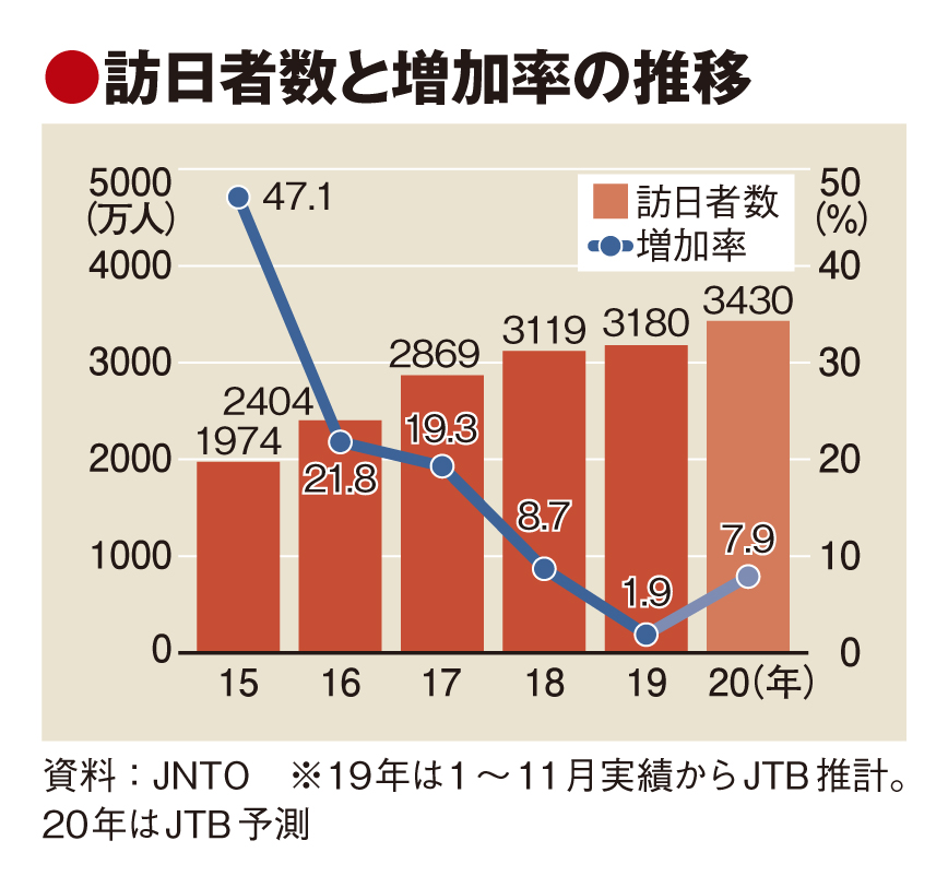 JTB予測、20年の訪日旅行者3430万人 五輪効果は限定的