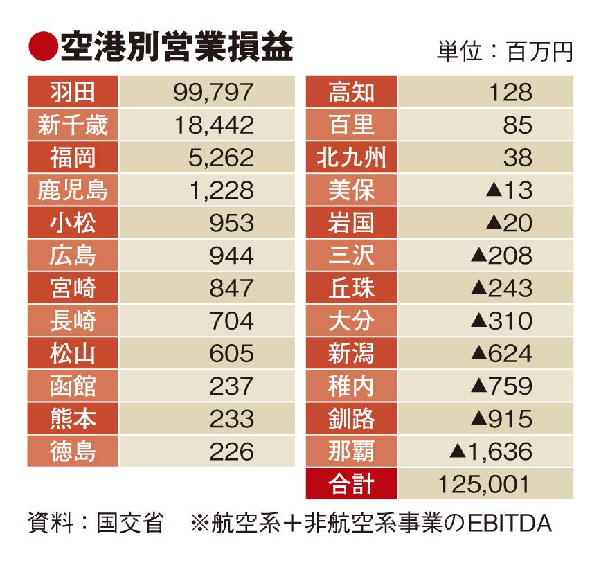 国管理空港、免税販売で営業利益3%増 航空系事業は赤字8割