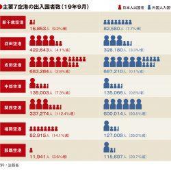 主要7空港の9月実績 福岡・那覇の外国人入国2桁減