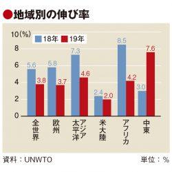 19年の国際旅行者、3.8%増の14.6億人 欧州・アジア鈍化