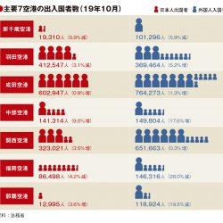 主要7空港の10月実績、新千歳・福岡・那覇の韓国人旅客6~8割減