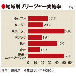 ブリージャー促進へ政府が本腰 訪日客の実施率28%、許可企業は8割強