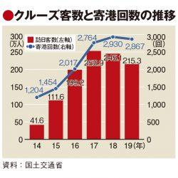 19年の訪日クルーズ客、中国減速で2桁マイナス 寄港地は多様化