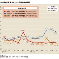 主要旅行業者の11月取扱額、国内・海外低調で2.3%減