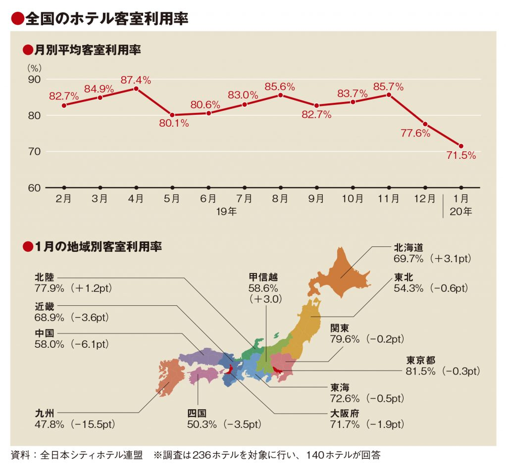 1月の客室利用率71.5% 全国7地域で低下