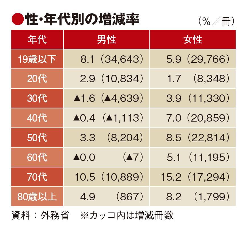 19年の旅券発行数4.4%増 若年層が牽引、保有率は23%