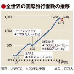 UNWTO、20年の国際旅行者4400万人減予測 経済回復策で「観光を優先項目に」