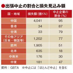 新型肺炎理由の出張中止54% GBTA調査で損失見込み85兆円