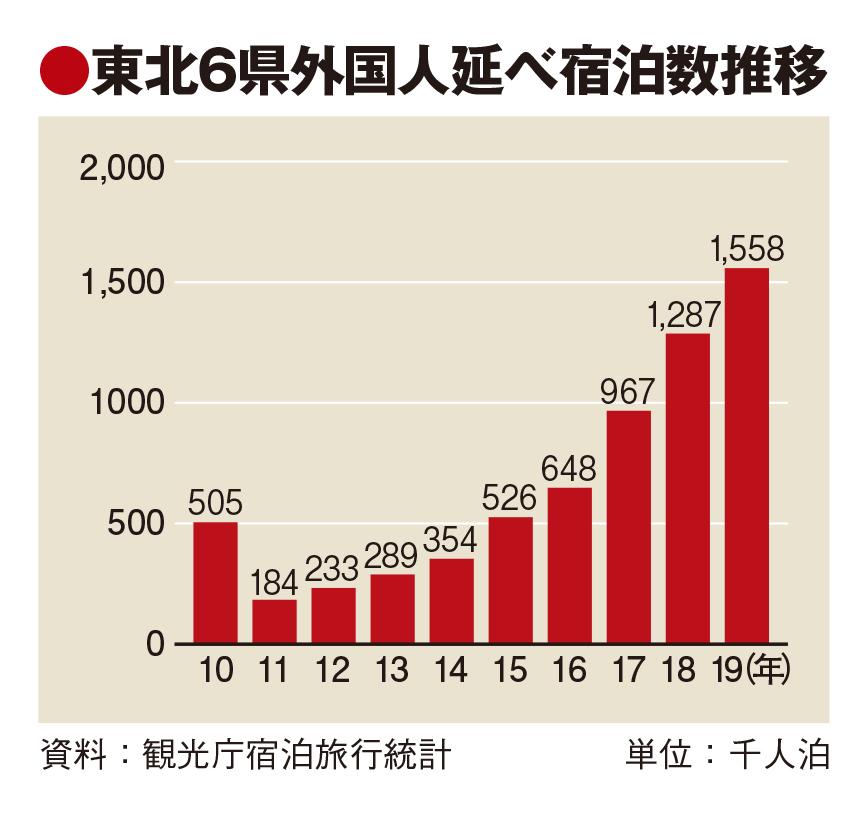 東北6県の19年外国人宿泊155万人泊、1年前倒しで目標達成