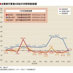 主要旅行業者の12月取扱額、外国人旅行が2年6カ月ぶり減