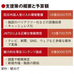 観光庁、回復期に備え観光地整備 予備費36億円投入