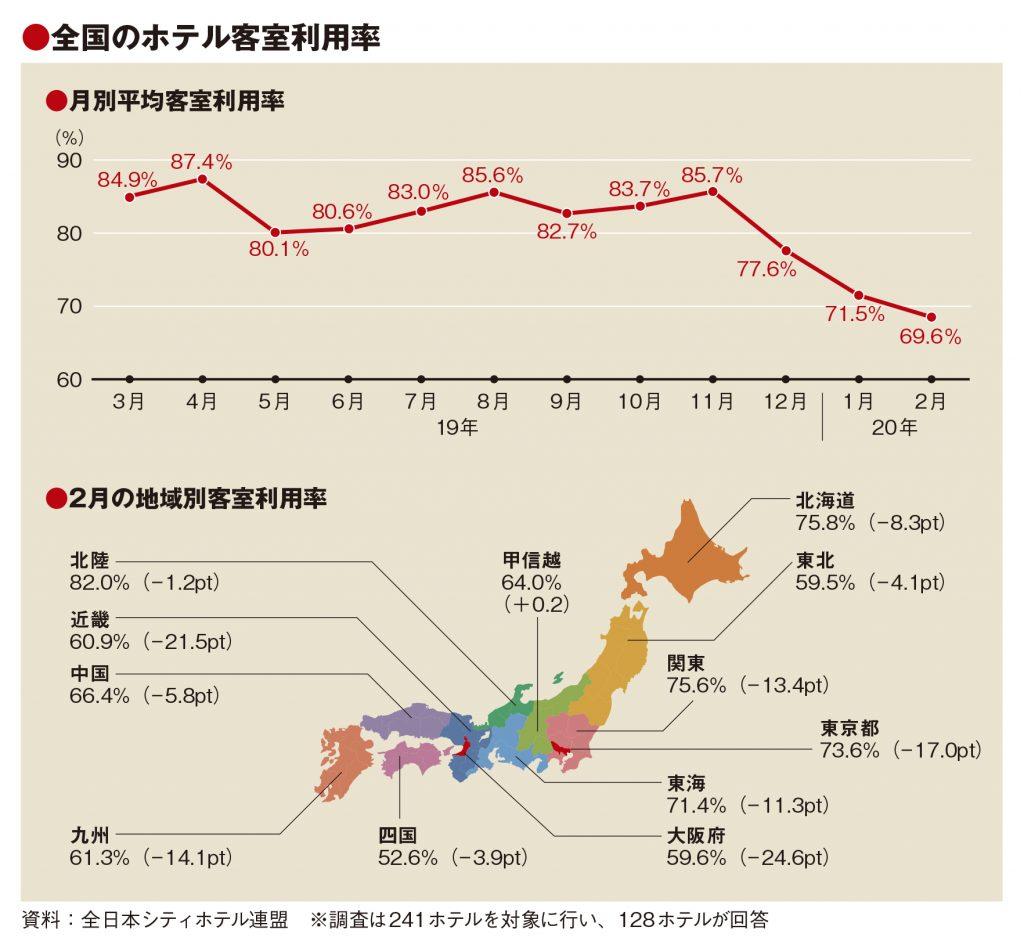 2月の客室利用率13pt減、新型肺炎響く 3月は「50%以下」