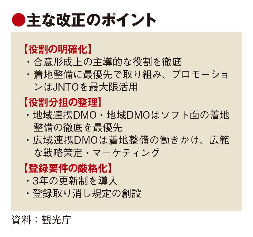 観光庁、DMO登録基準を厳格化 3年更新制で取り消し規定も