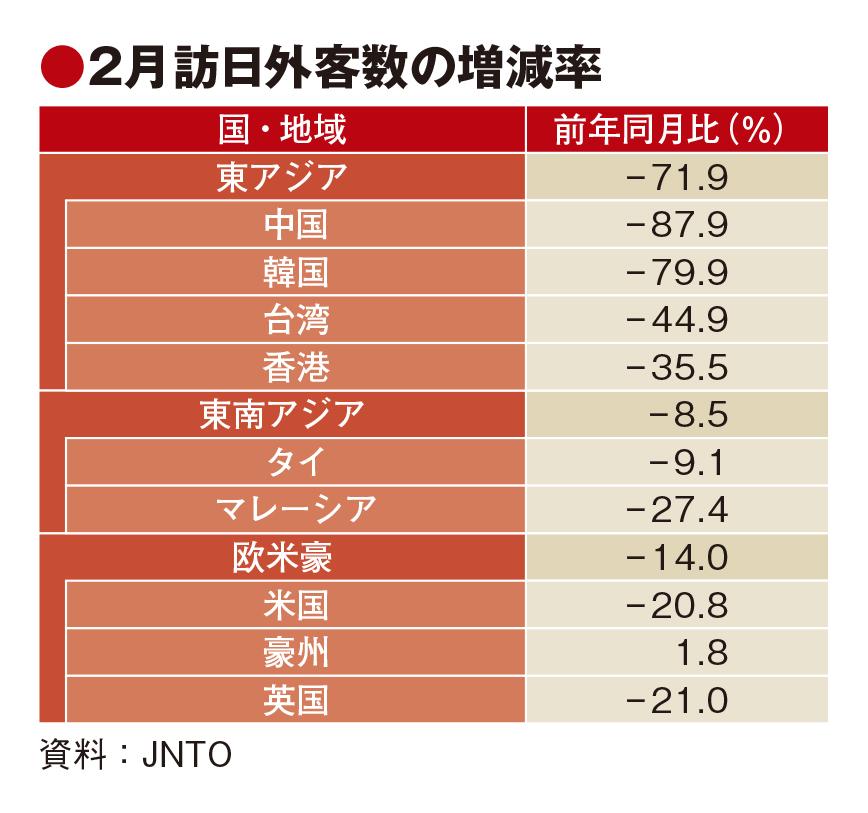 新型肺炎で2月の訪日客58%減、中国は約9割のマイナス
