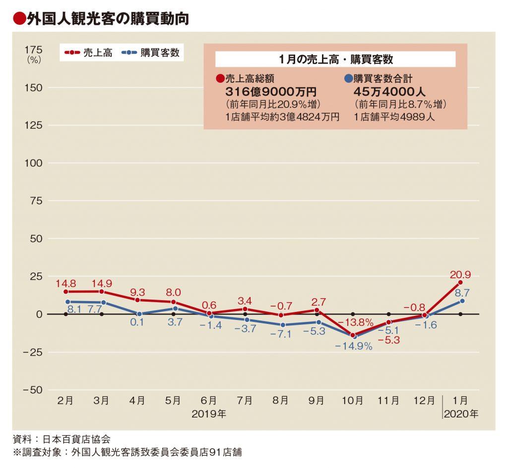 1月の百貨店外客売上は2割増、4カ月ぶりプラスに