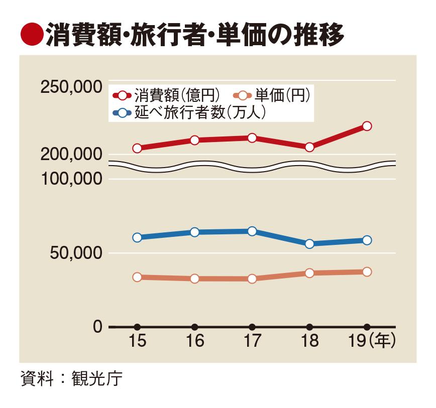 19年の国内旅行消費額、7%増21.9兆円 市場縮小傾向も単価過去最高