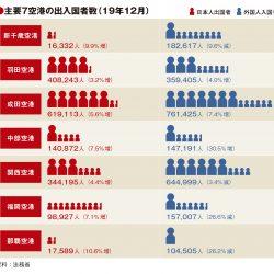 主要7空港の12月利用実績、韓国人客の低迷続き福岡・那覇26%減