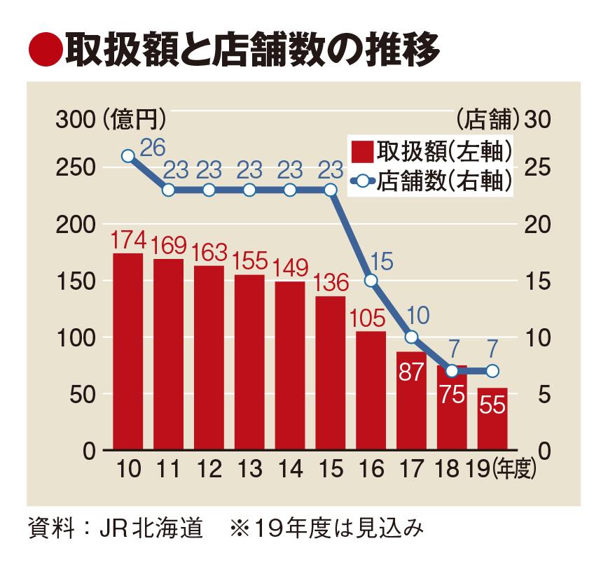 JR北海道も旅行店舗閉鎖へ 業績悪化で個人旅行事業撤退