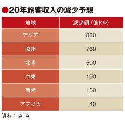 IATA、アジア各国に支援要請 新型ウイルスで旅客収入2520憶ドル減