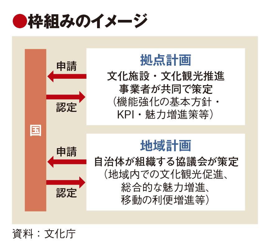 文化観光の促進で新法制定へ、博物館など軸に誘客促進 文化庁・観光庁の共管