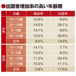 20代前半女性、19年の出国率46% 4年連続で2桁成長