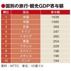 観光のGDP寄与額、3.5%増の8.9兆ドル 20年は損失2.1兆ドル予測