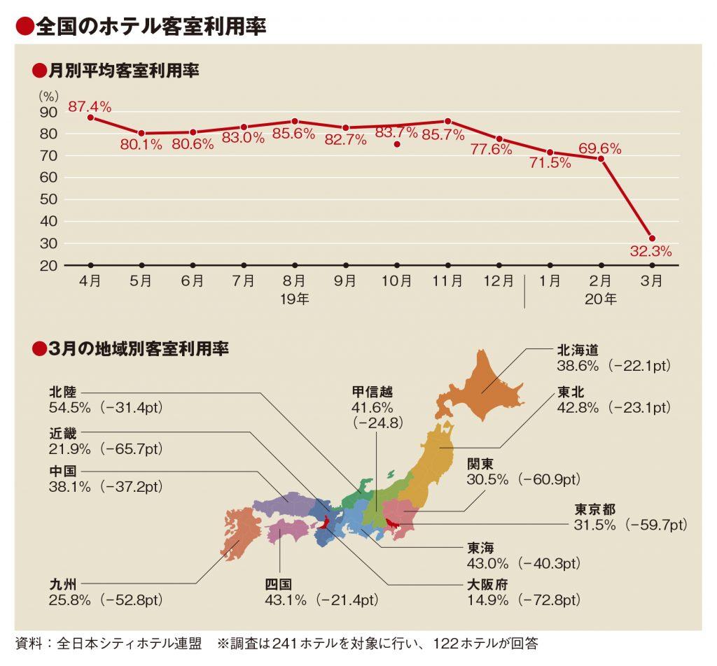 3月の客室利用率、50ポイント減の32.3% 大阪府わずか10%台
